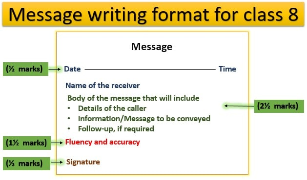 message writing format, class 8, marking scheme, Message writing, with answer