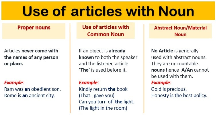 Use of articles with Noun