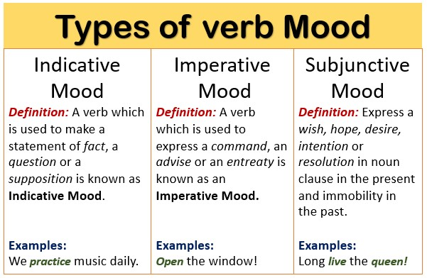 Types of Verb mood