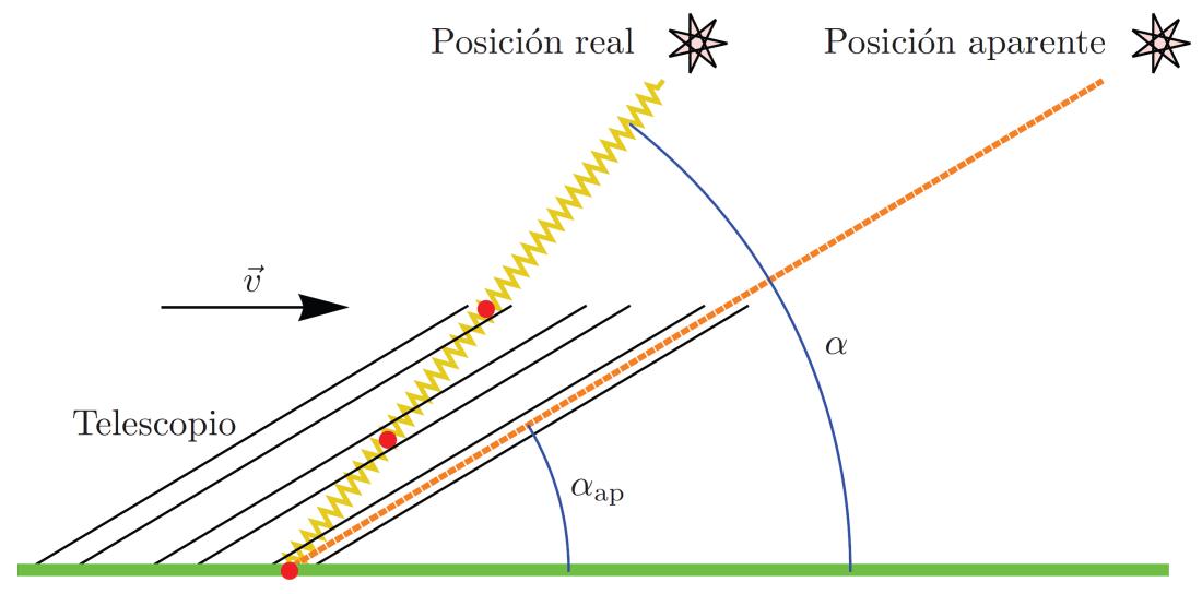 aberracion-estelar-astronomia-ciencia-velocidad-luz-fisica-tierra-plana-terraplanismo-fraudes-james-bradley