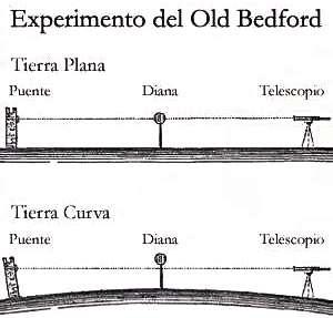 Experimento-Ciencia-Alfred-Russell-Wallace-John-Hampden-William-Carpenter-Martin-Wales-Bedell-Coulcher-Tierra-plana-terraplanismo-pseudociencia-mitos