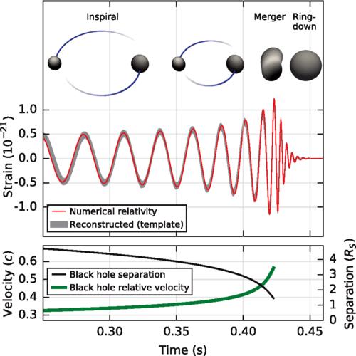 Tierra-plana-redonda-esférica-terraplanismo-terraplanista-gravedad-Albert-Einstein-Fisica-Ciencia-Pseudociencia-fraudes-teoria-relatividad-general-especial-espacio-tiempo-LIGO-ondas-gravitatorias-gravitacionales