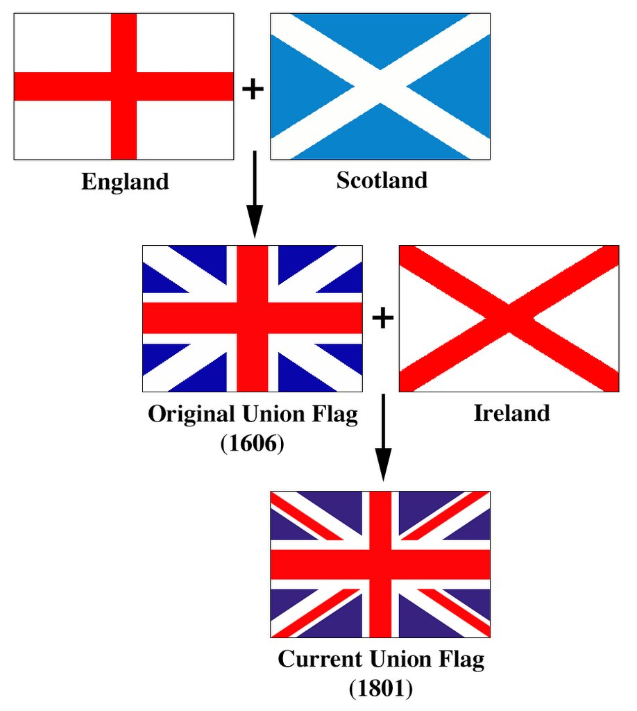 ireland-britain-celts-history-travels-emerald-isle-religion-catholicism-catholic-christianism-protestant-counter-reformation-protestant-england-french-revolution-1789-1799-irish-independence-theobald-wolfe-tone-william-drennan-united-irishmen-united-kingdom-symbols-flag-act-union-1801