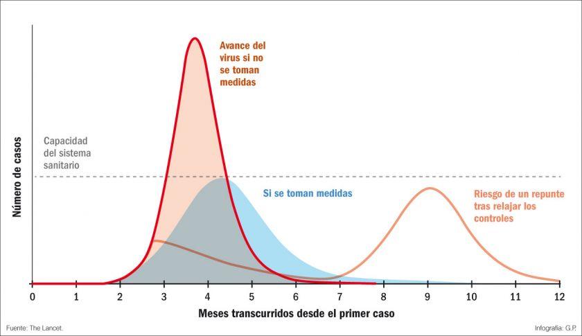 aplanar-la-curva-colapso-sistema-sanitario-numero-reproductor-basico-r0-contagios-propagacion-sars-cov-2020-gripe-estacional-resfriado