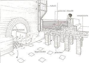 Schéma du système de chauffage par hypocauste. D'après J.-P. Adam (Droit : Domaine public)