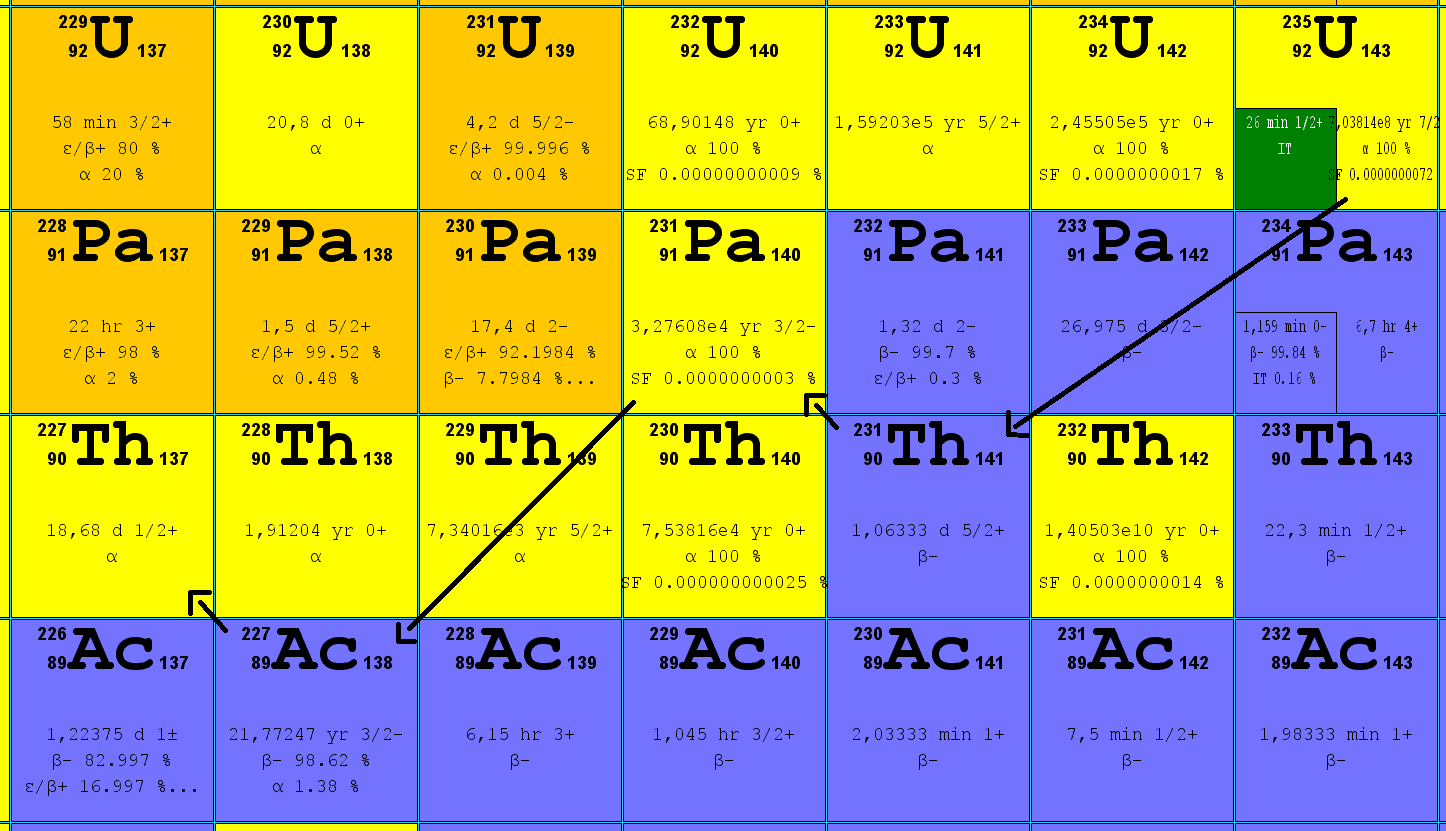 What Is Decay Mode And Half Life Of Uranium Isotopes