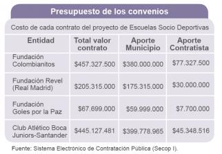 Fuente: Sistema Electrónico de Contratación Pública (Secop I).