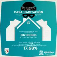 A la baja un 17% el robo a casa habitación en 2019