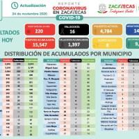Hoy 220 nuevos contagios, 123 Recuperados y mueren 16 zacatecanos por CORONAVIRUS