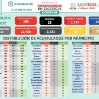 En 24 horas cerca de 200 Contagios positivos de Covid-19 en Zacatecas; mueren 13