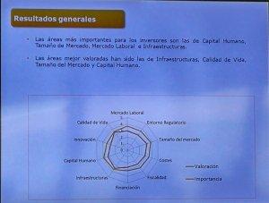 Imagen de Power Point mostrado en el evento sobre el clima de negocio en andalucía