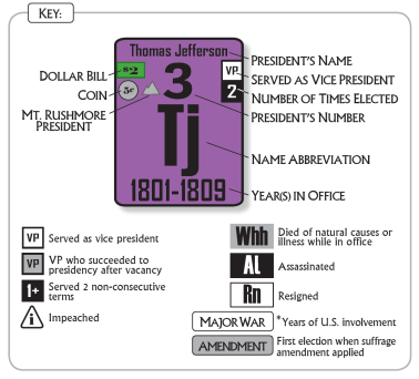The Periodic Table of the Presidents Key