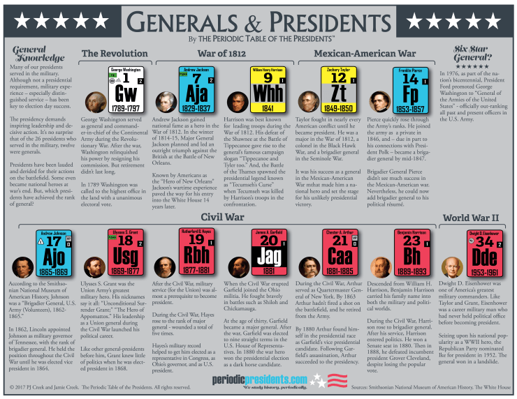 The Periodic Table of the Presidents: Generals and Presidents