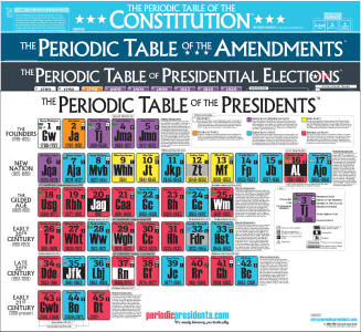 Periodic table of the presidents archives periodic presidents click here for unique items in our shop urtaz Images