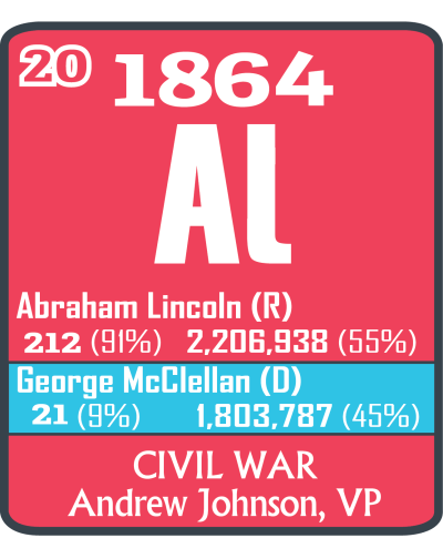 Election of 1864