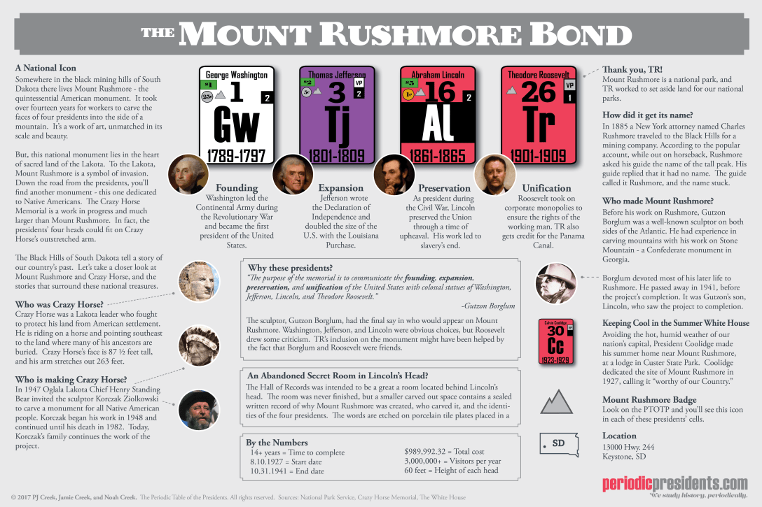 Mount Rushmore Bond (New Color and Format)