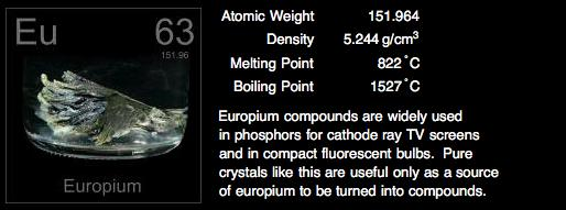 Europium Periodic Table