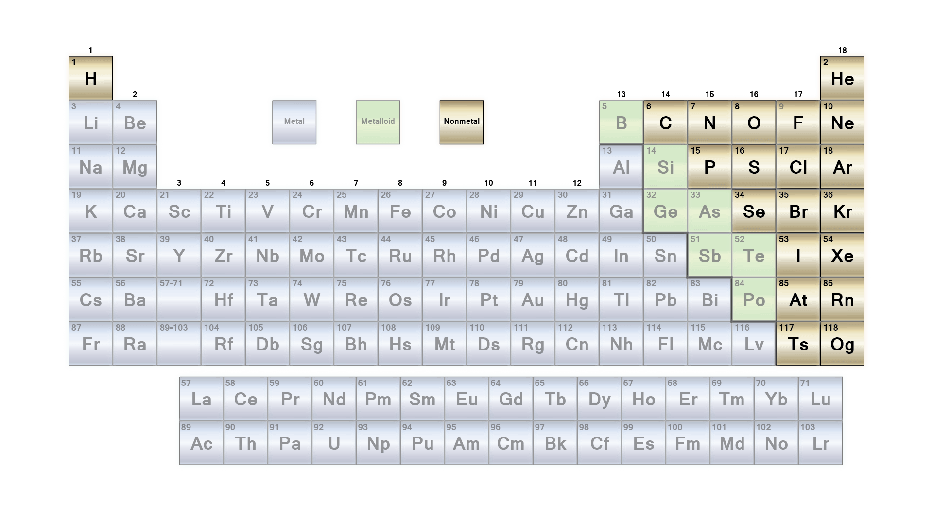 List Of Non Metals With Symbols And Their Uses In Periodic