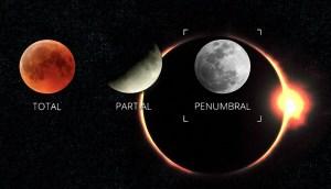No te pierdas los dos eclipses que habrá en junio