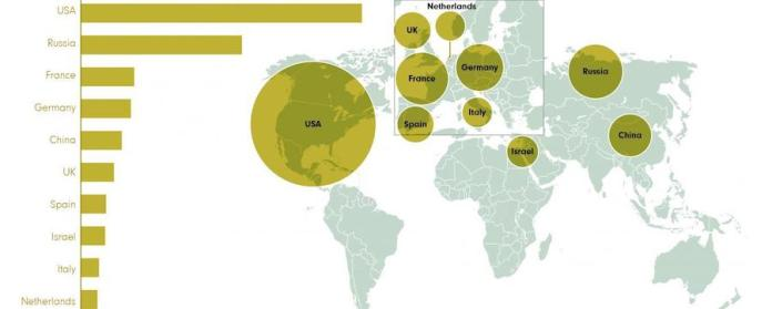 SIPRI: comercio armas, top-10