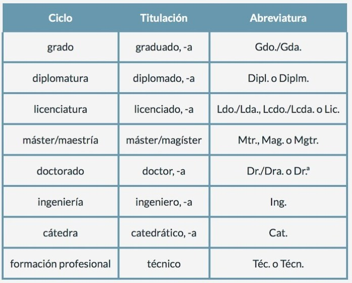 abreviaturas títulos académicos y profesionales