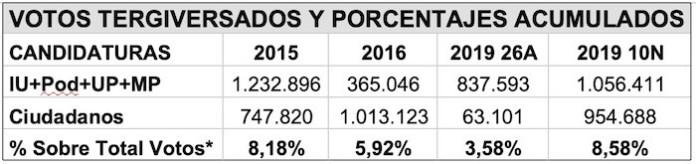 *Los porcentajes son los acumulados de ambas candidaturas sobre el total de votos que han servido en cada caso para atribuir los 350 escaños del Congreso.