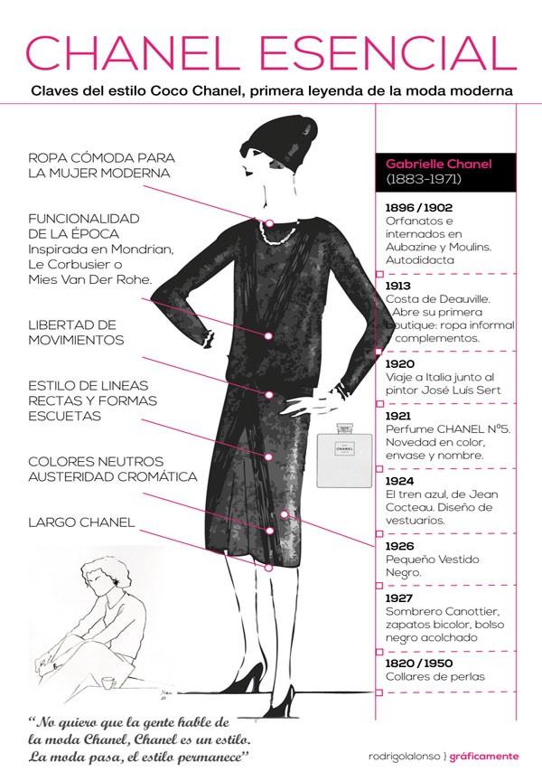 Las claves del estilo Chanel. Infografía de Rodrigo L. Alonso