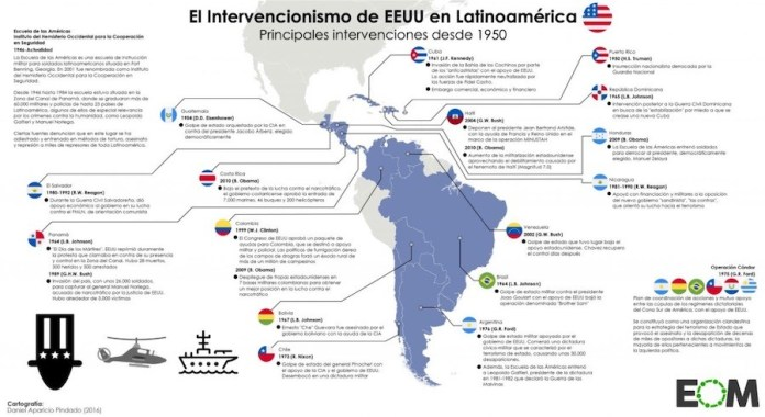 Intervención EEUU en el mundo hispano