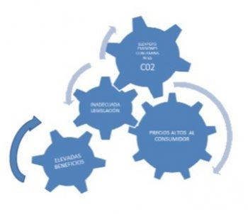 Observatorio de la sostenibilidad: triángulo de la insostenibiláidd del sistema eléctrico español