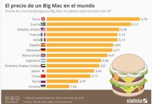 Statista indice Big Mac