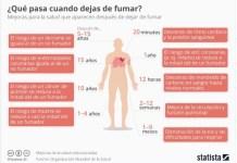 Statista inforgrafia fumadores