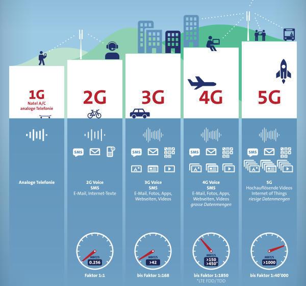 TIC comunica 1G 5G