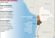 Conflicto-Chile-Bolivia-Peru