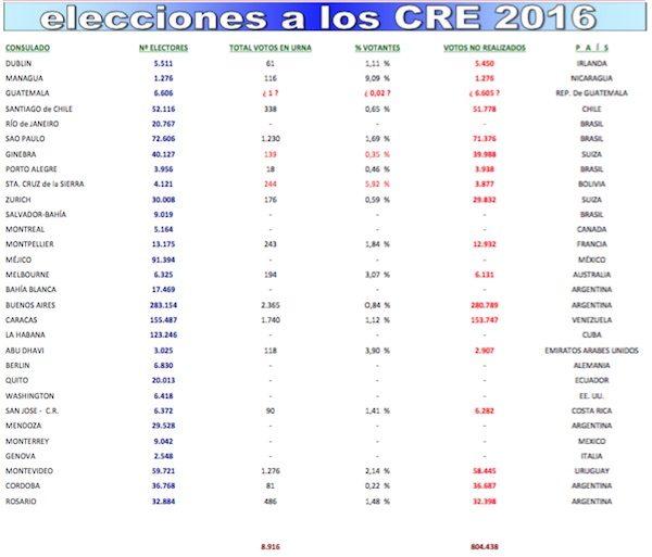 Cuadro de elecciones a CRE en 2016