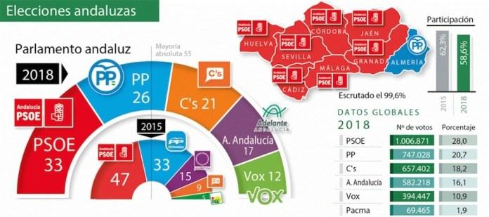 Desde España elecciones andaluzas