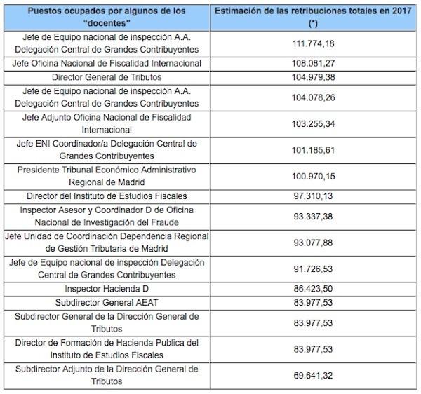 Cuadro 1. La retribución de algunos de los cargos de Haciendaque instruyen a los asesores fiscales, elaborado a partir de las Relaciones de puestos de trabajo del Ministerio de Hacienda y de la AEAT<br>(*) Se estiman con 9 trienios e incluyendo la percepción media de los complementos de productividad.