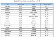 Fuente: Técnicos del Ministerio de Hacienda a partir de los datos de Eurostat