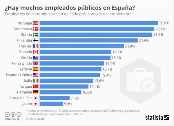 Noruega duplica a España en empleo público
