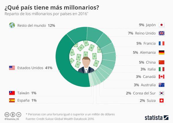 Infografía de Statista sobre millonarios en el mundo en 2016