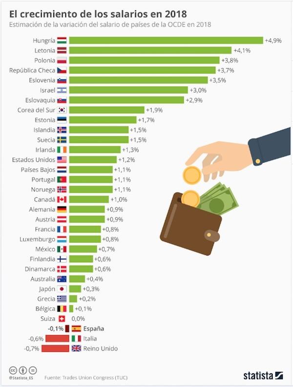 statista-salarios-2018