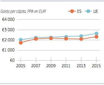 UE-ES-gasto-sanitario-2015