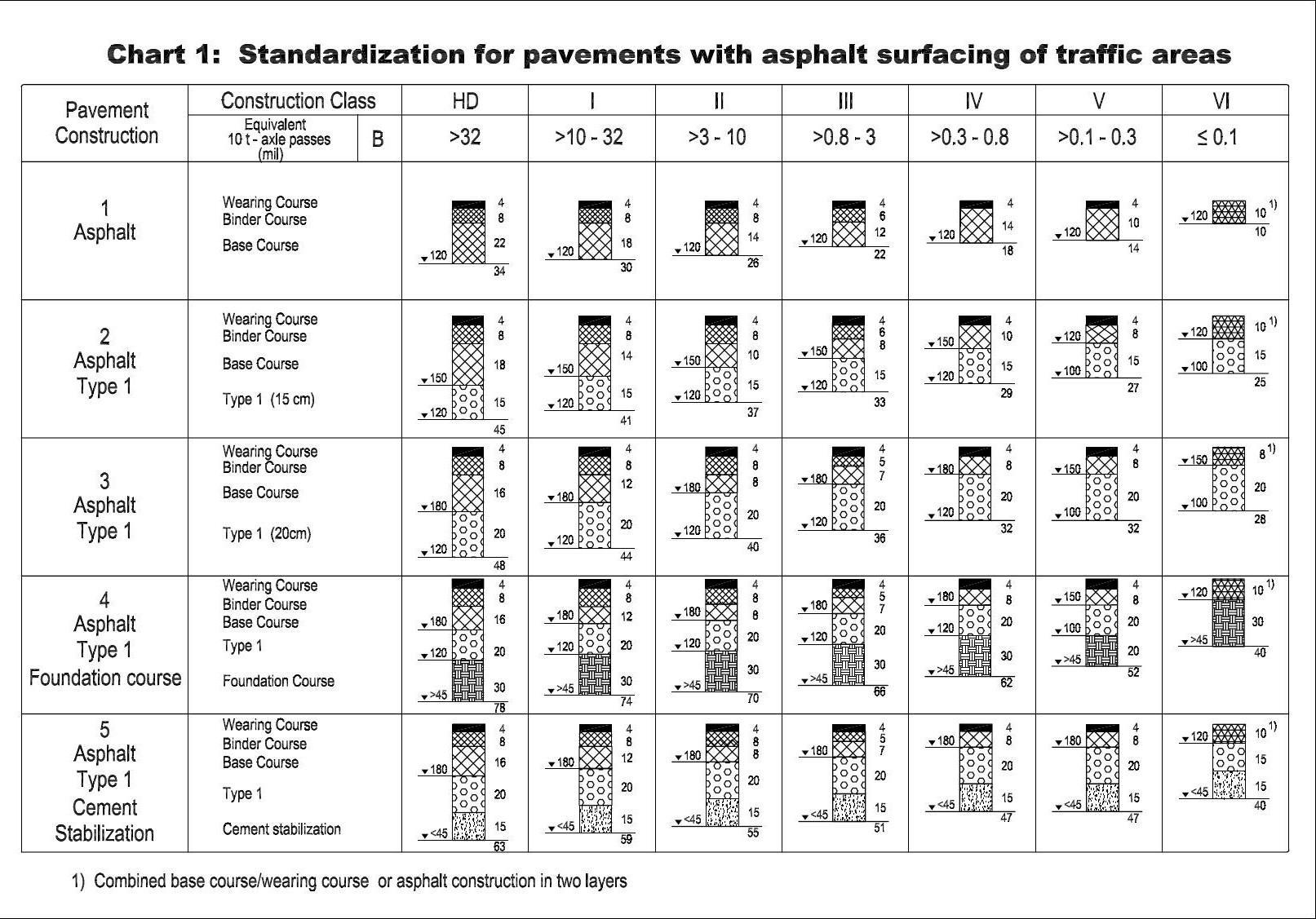 Standardization for Pavements with asphalt surfacing of traffic areas - Profs. Dr. Ing. Klaus Muller
