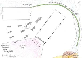 Settori topografici e direzionali design permacultura