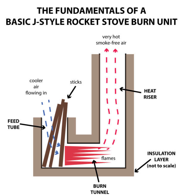 Performance Characteristics And Design Recommendations For Biomass Burning Stoves Using Earthen Construction Materials