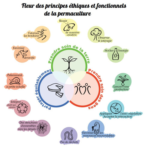 Principes Permaculture