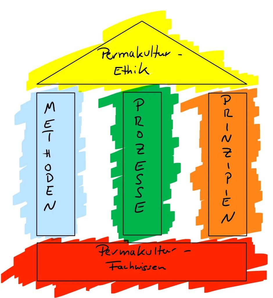 Permakultur Kurse Lernmodell