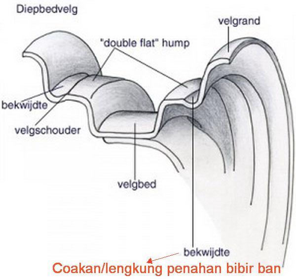 ciri-velg-tubeless