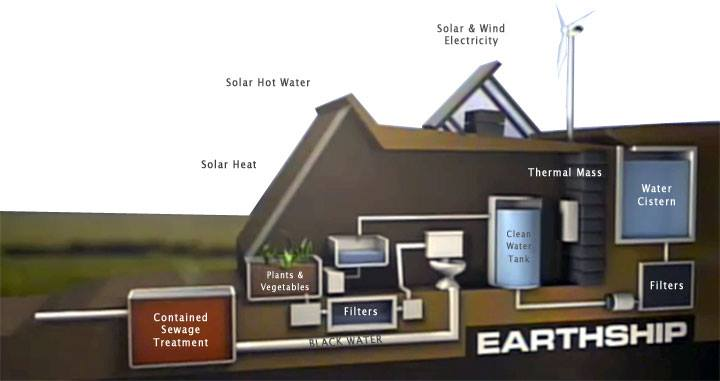 earthship systems in a Natural Building