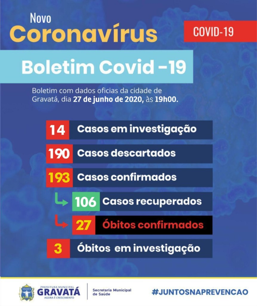 Gravatá registra mais quatro casos confirmados de coronavírus
