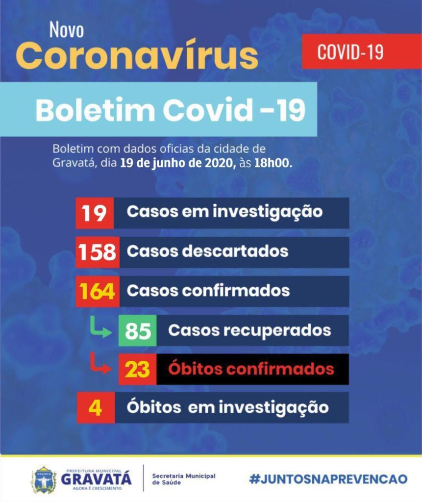Gravatá registra mais três casos confirmados de COVID-19
